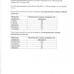 2013_02_10 Отчёт по голосованию001